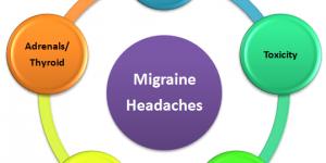 migrænedri